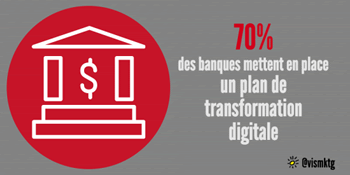 70% des banques mettent en place un plan de transformation digitale