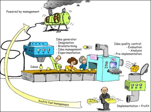 The Innovation Machine is a must-read for would be innovators