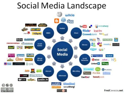 Le Social Media c'est Facebook, Linkedin, les blogs etc.