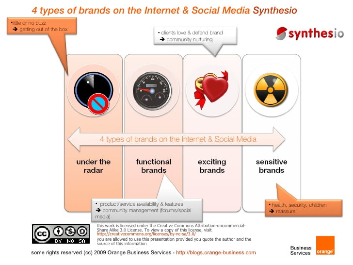 Synthesio describes the 4 types of brands on social media