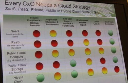 "Cloud computing: StorSimple battles against ""cloud washing"""