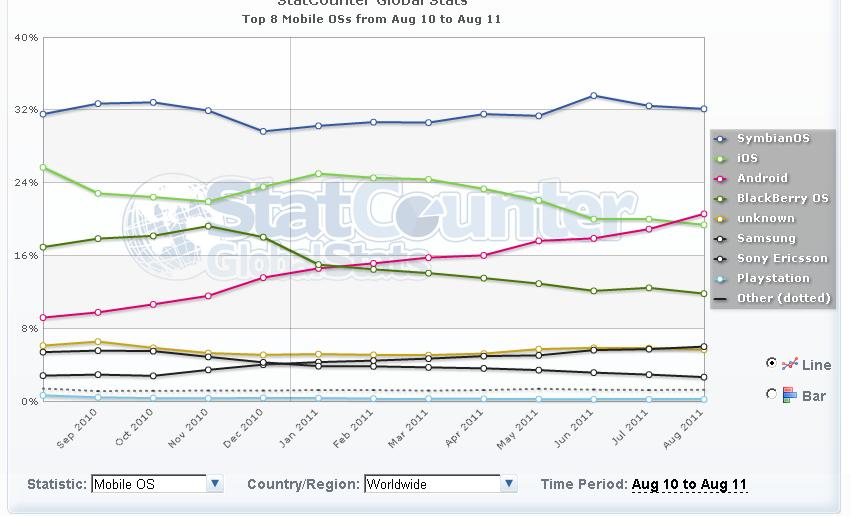 2011 Worldwide Mobile OS market share comparison