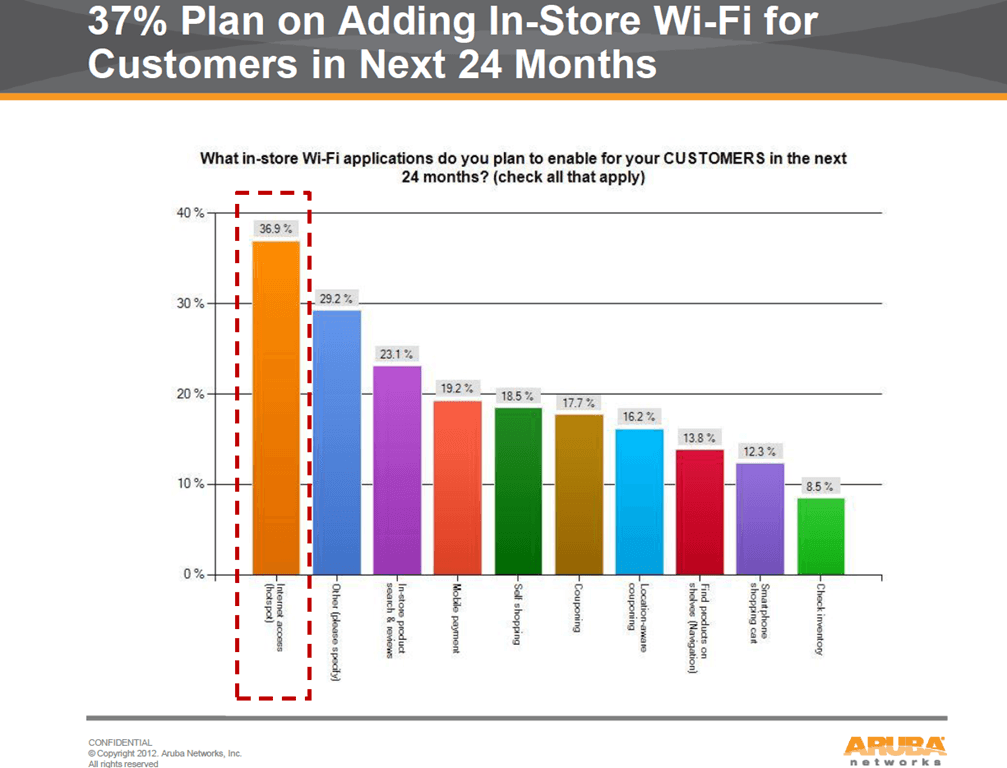 Mobility in retail industry