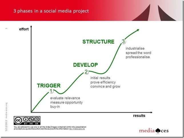 10 Major Trends In Corporate Social Media Management