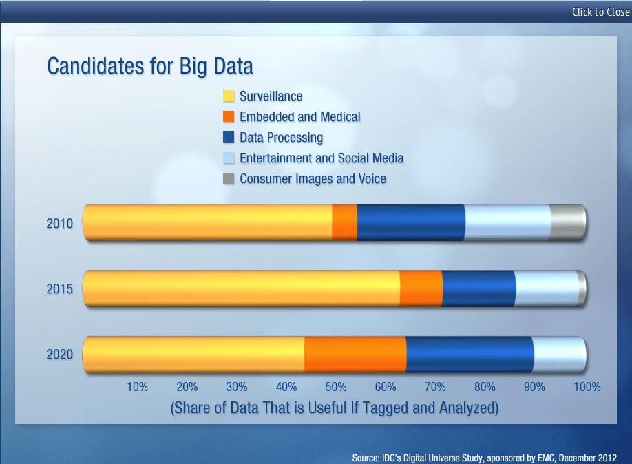 Big Data : 1% des données sert au décisionnel et c'est normal