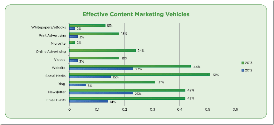 Corporate Blogging is Dead, Long live Content Marketing! - 2013 survey results