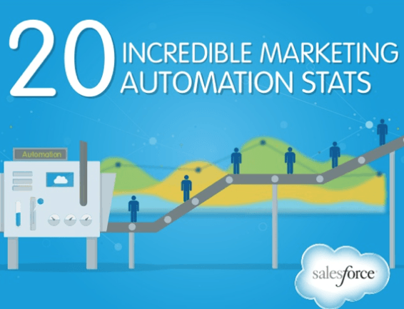 Is Marketing Automation A New Marketing ElDorado?