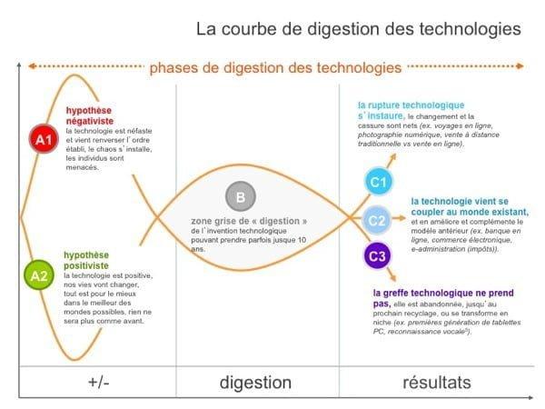 Courbe de la digestion des technologies