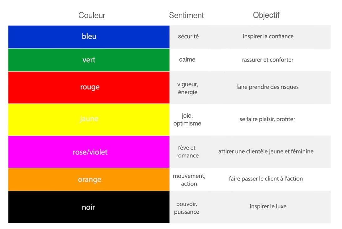 Les couleurs ont une influence sur nos sentiments, pourquoi ne pas s'en servir dans sa stratégie?