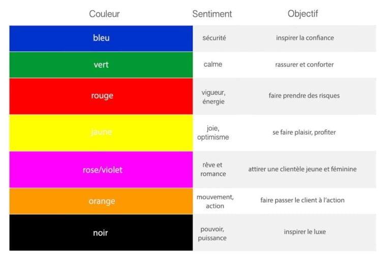 Les couleurs, manuel de l'influence du consommateur