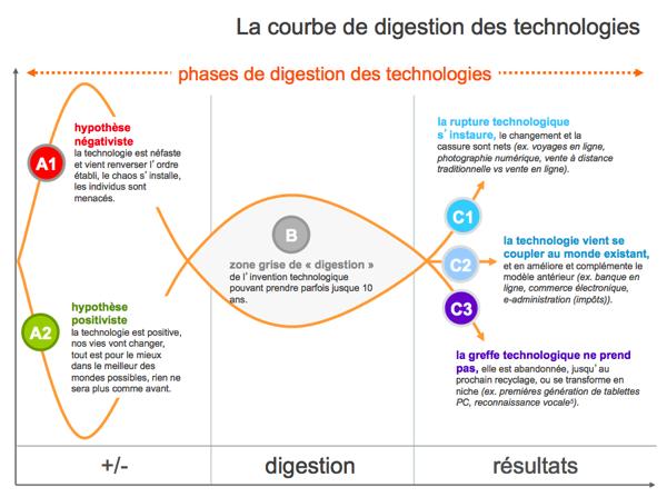 la digestion des technologies