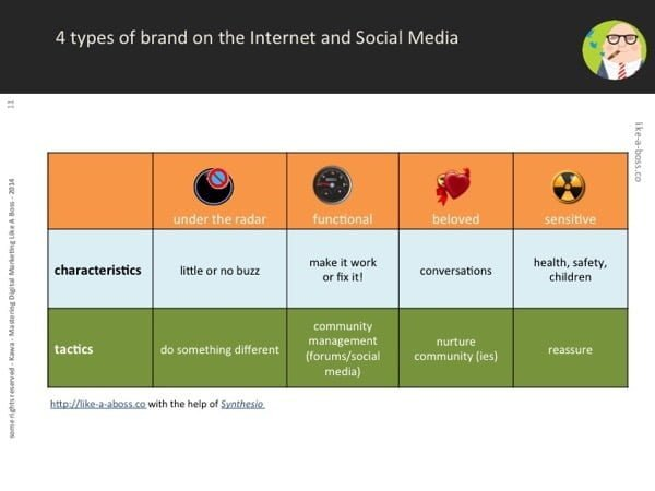 4 types brand