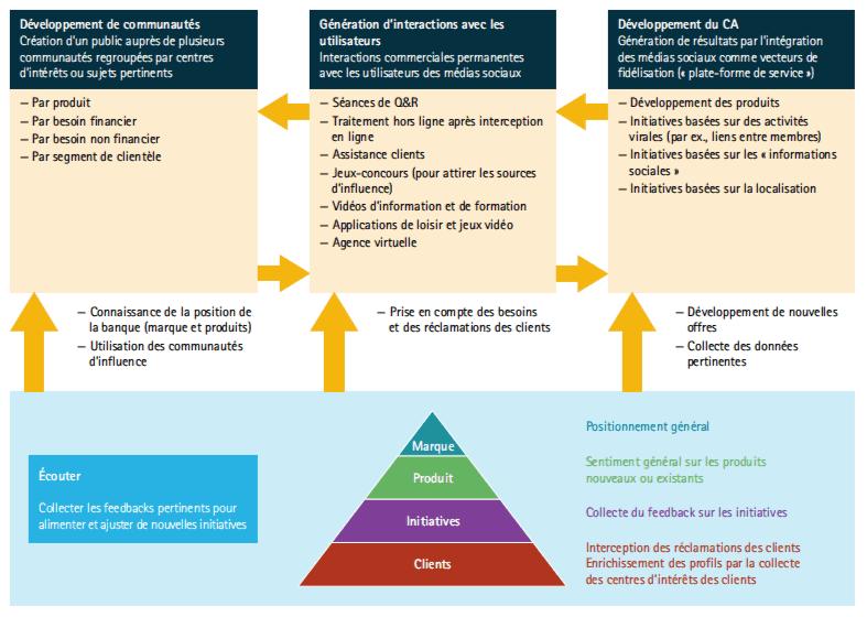 Transformation digitale des banques : La banque active sur les médias sociaux