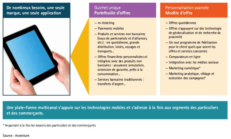 Transformation digital des banques : La banque au cœur de l'écosystème numérique