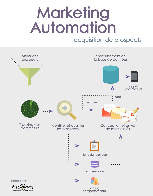 Schéma d'acquisition de prospects avec le Marketing Automation