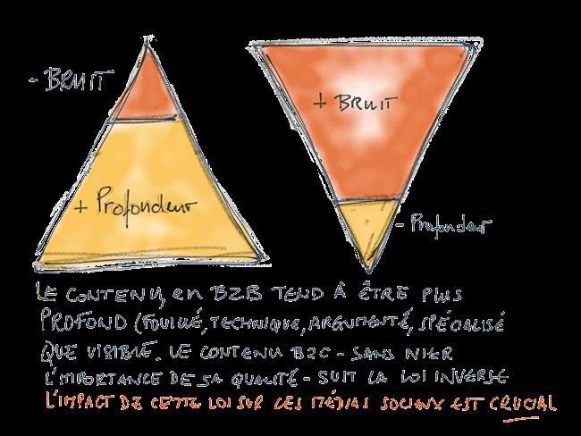 marketing B2B et marketing B2C et pertinence avec les médias sociaux