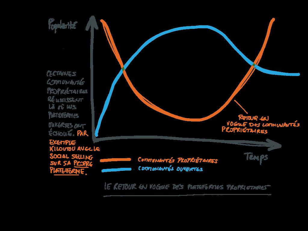 Community Managers : le retour des plateformes propriétaires