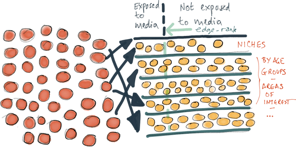 Marketing bouche a oreille - mass media vs médias sociaux