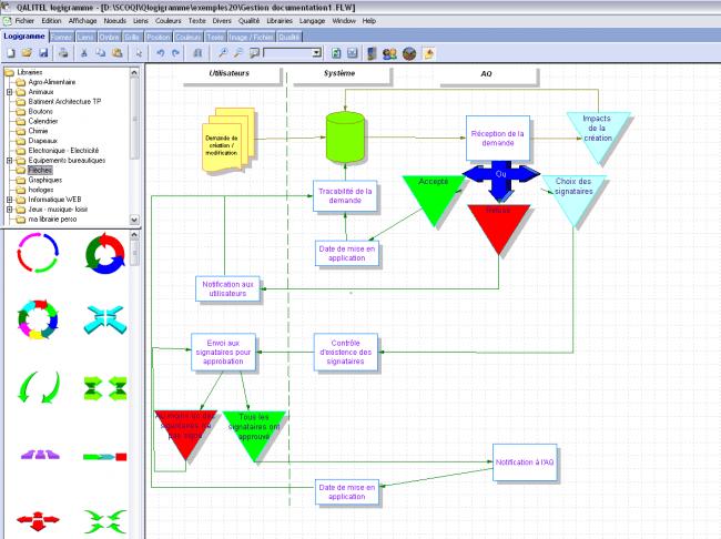 modélisation de processus : le logigramme