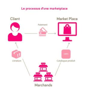 processus-de-marketplace