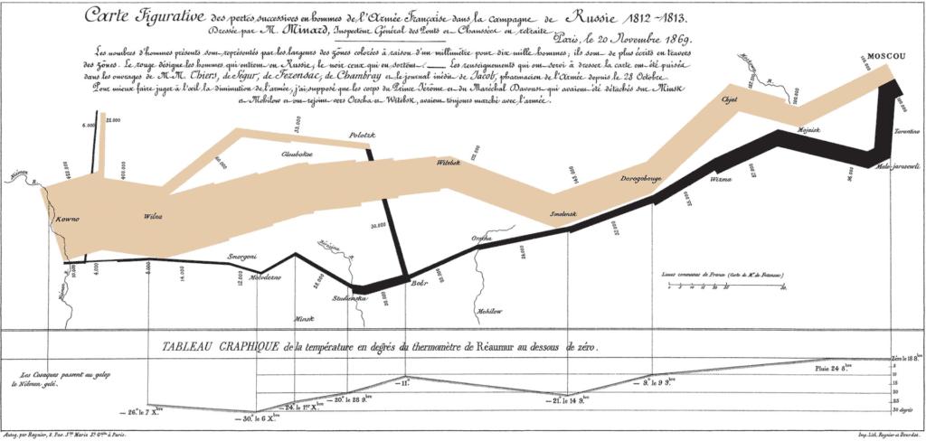 L'une des représentations graphiques les plus connues de Minard : les pertes des armés napoléoniennes pendant la campagne de Russie, corrélées avec la température.