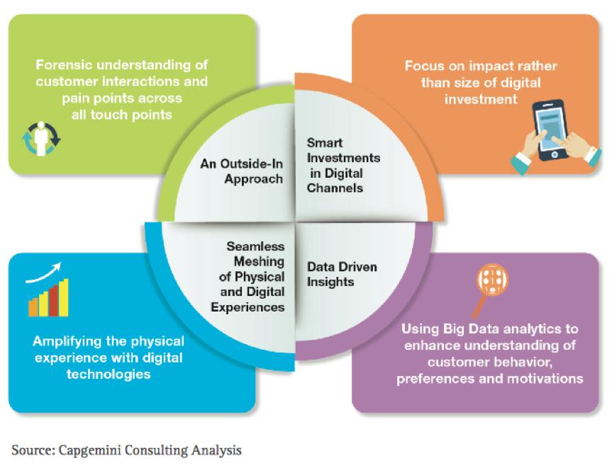 Creating a digital customer experience