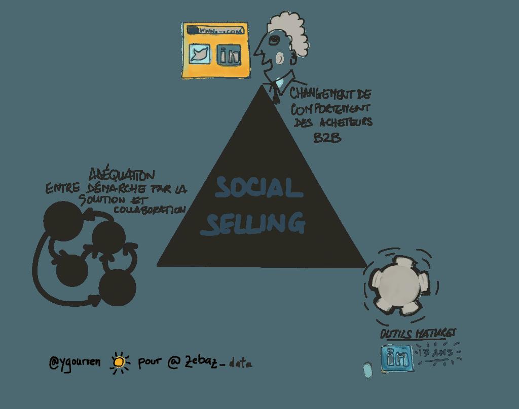 social selling en B2B - les raisons de l'essor