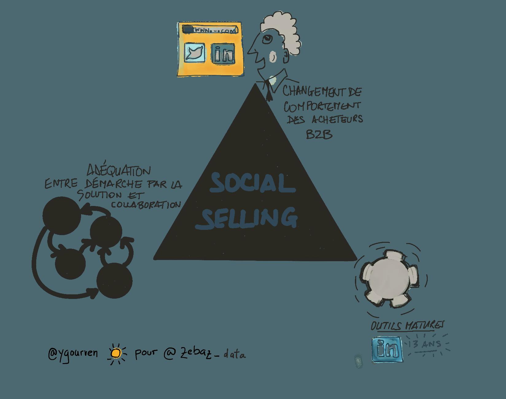 Social selling en B2B : chassez le naturel …