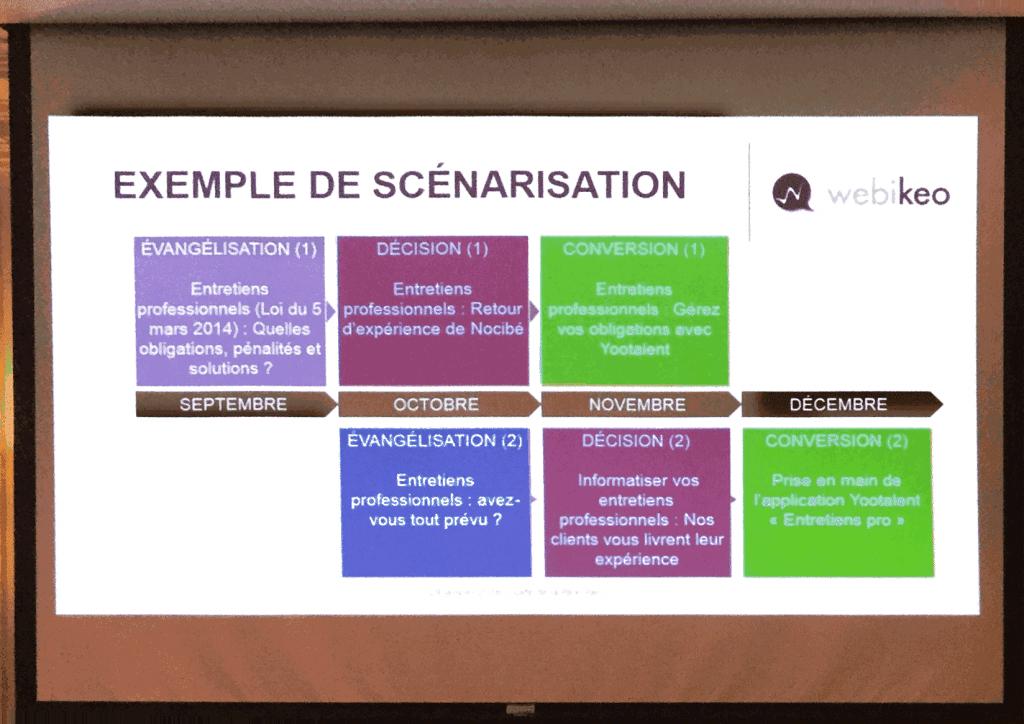exemple de scénarisation de webinaires