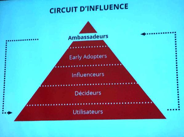 circuit d'influence et inbound marketing
