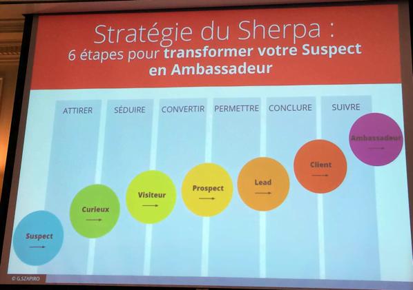 inbound marketing la méthode du sherpa