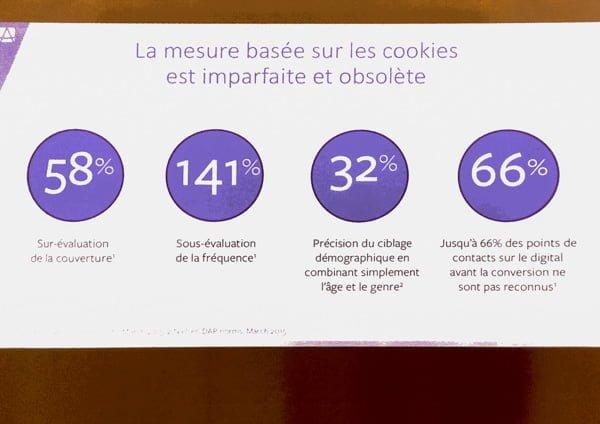 Facebook cookies