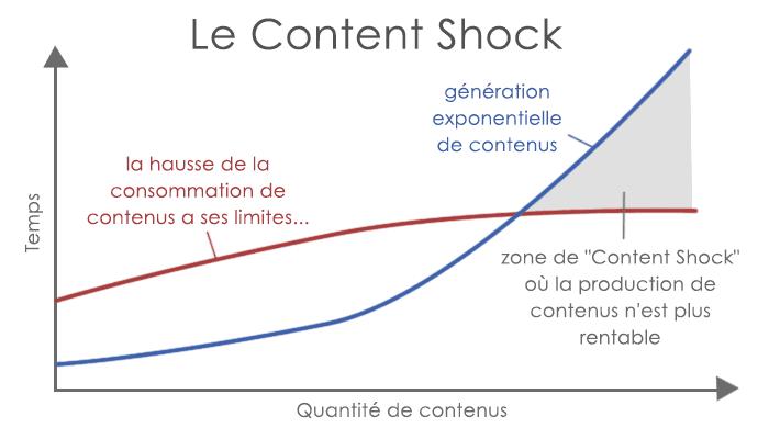 La production de contenu évoluant plus vite que le lectorat, il y a un point de saturation au-delà duquel le contenu n'est plus aussi rentable qu'auparavant. Schéma réalisé à partir de http://www.christopherspenn.com/2015/05/2015-kpcb-internet-trends-suggests-content-shock-is-here/