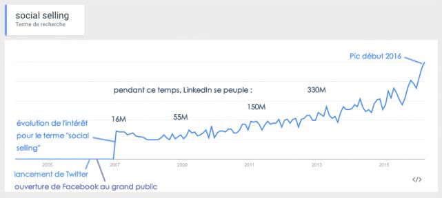 Le social selling est un sujet apporté par les médias sociaux, qui a pris de l'importance ces derniers mois.
