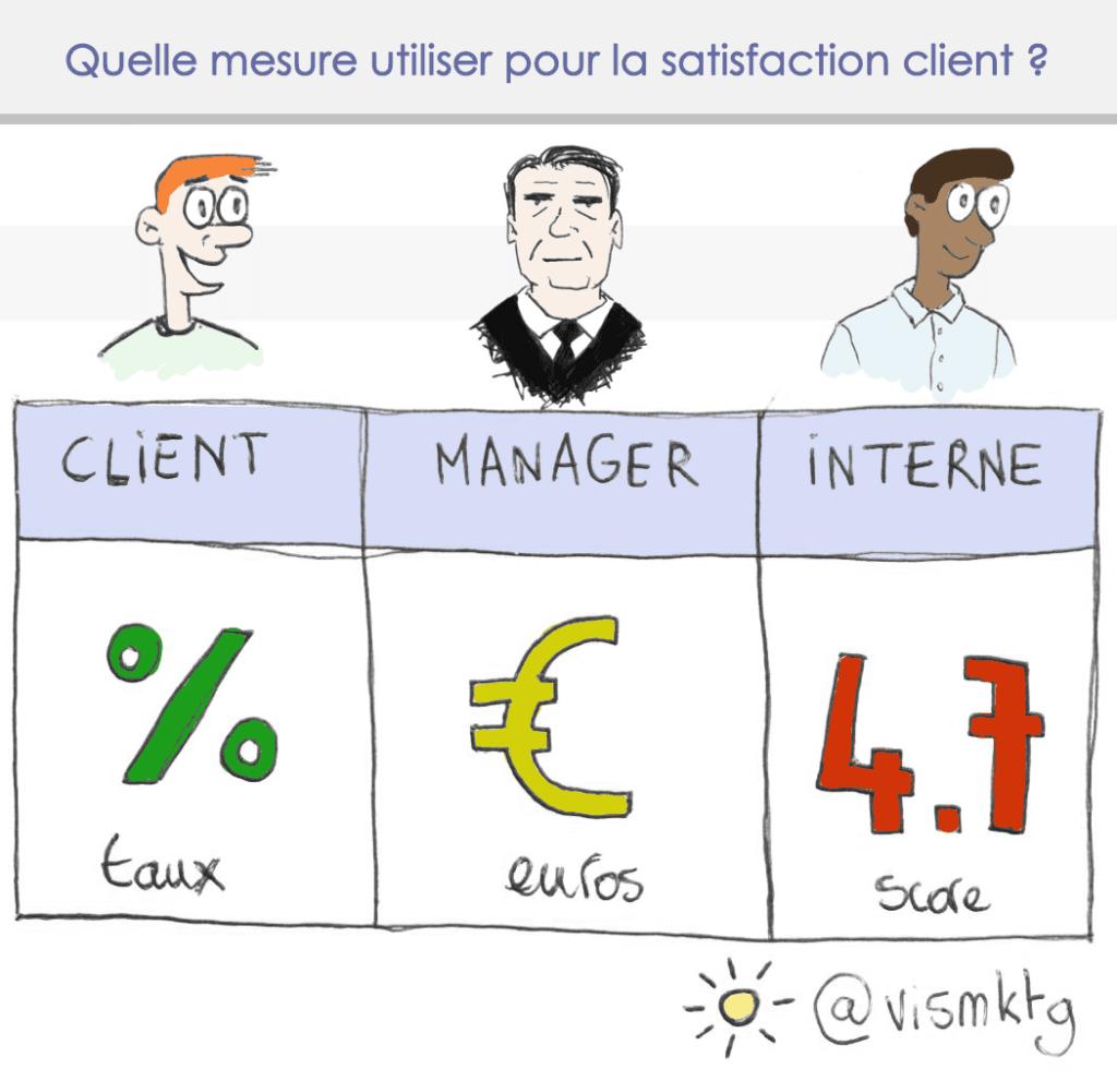 Satis client mesure