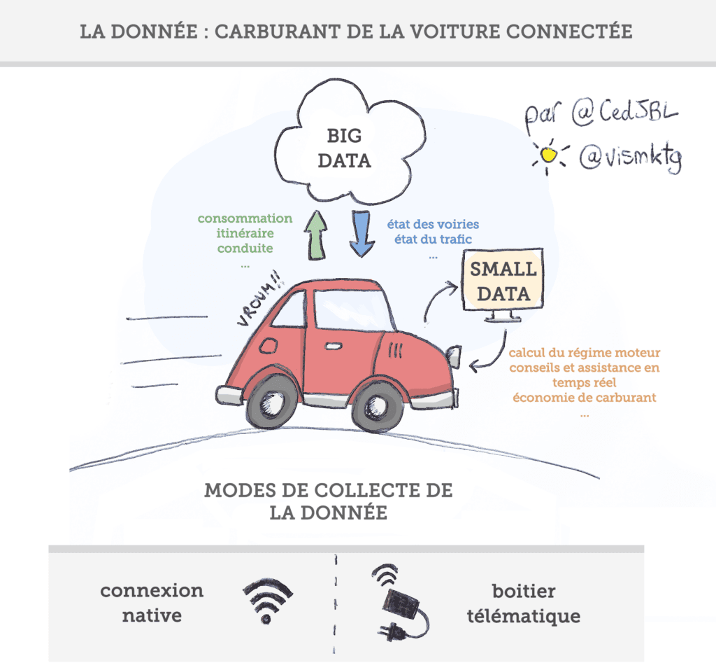 La voiture connectée roulera au Big Data - Modes de collecte et de traitement des informations d'une voiture connectée