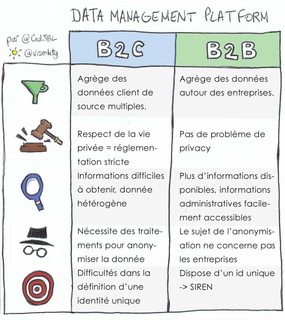 différences entre une DMP B2B et une DMP B2C