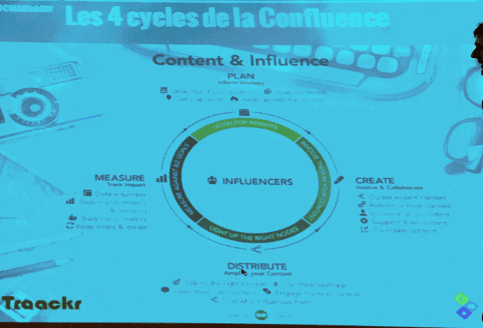 "Marketing de l'influence : vers la ""confluence"""