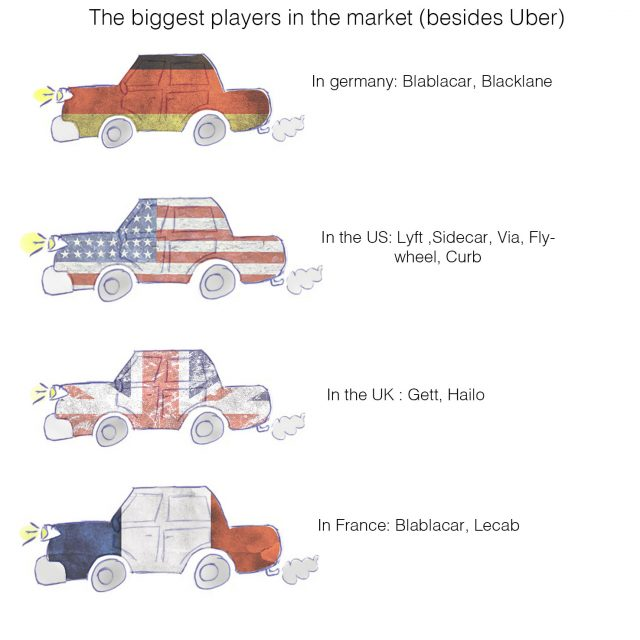 uber competitors in different countries