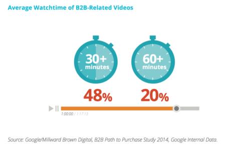 vidéo en marketing B2B