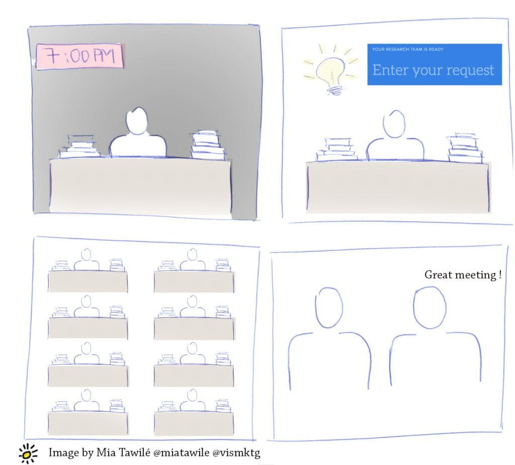 A visual describing how Askwonder works