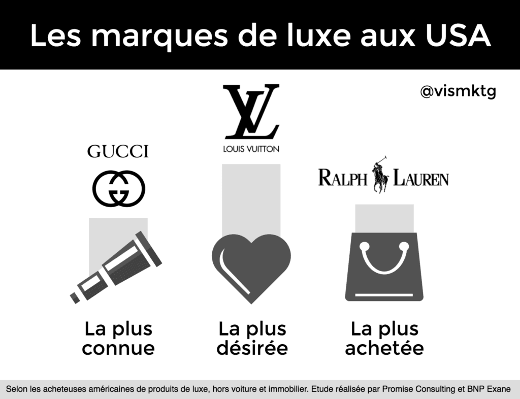 Luxe aux Etats-Unis   le top des marques dans un pays digitalisé bf768296ead9
