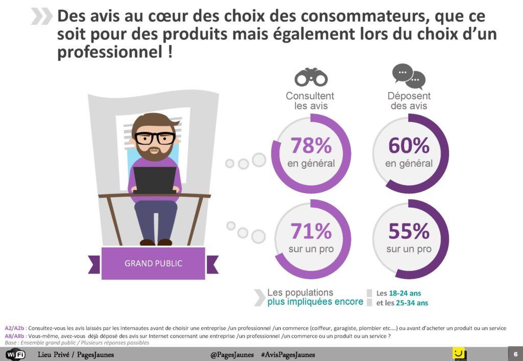Baromètre des avis des internautes sur les PME TPE