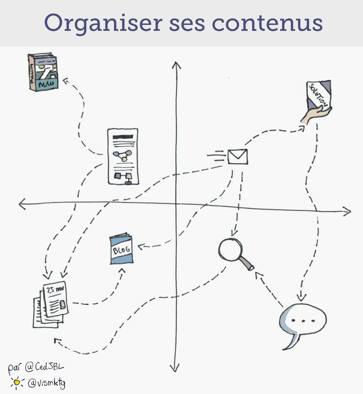 Content marketing : comment bien organiser ses contenus ?