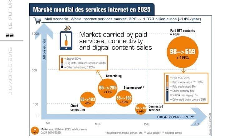 Idate le marché de l'iNternet 2025
