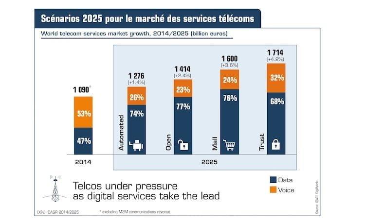 IDATE : les telecoms sous pression