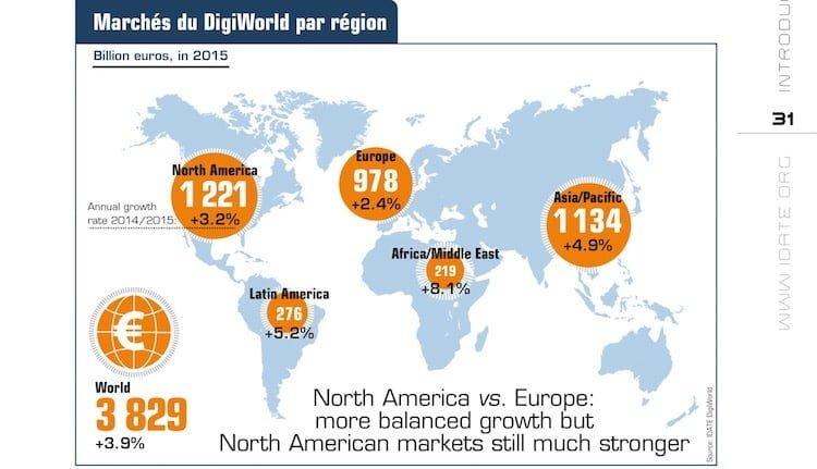 IDATE : le marché digital par région