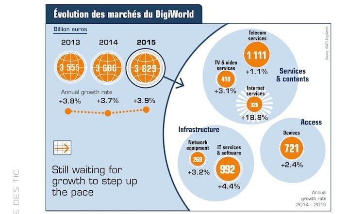 Idate : évolution des marchés du digital