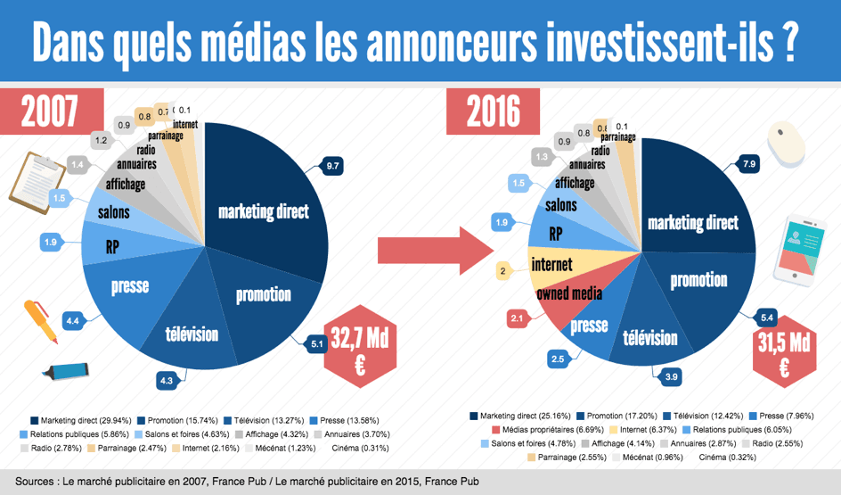 depenses-media-2007-2016 - publicité online