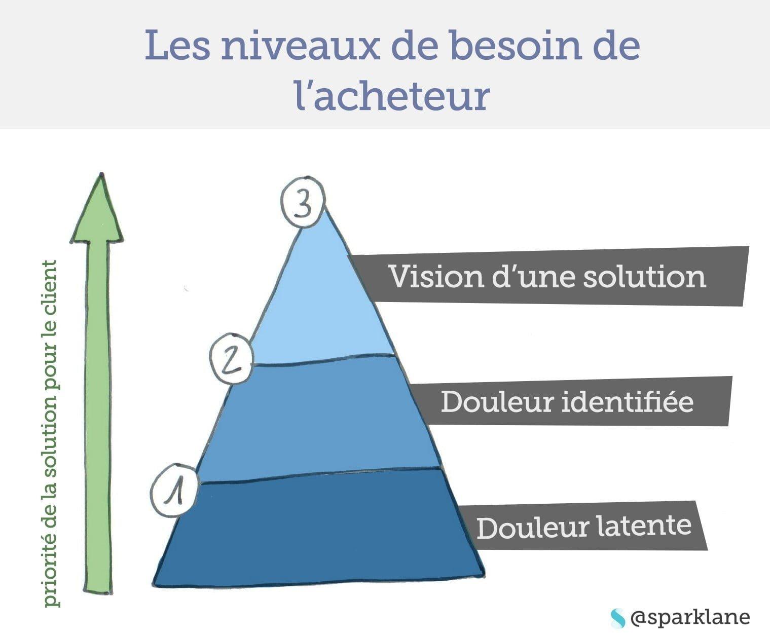 le schéma emblématique de Solution Selling peut être aussi utilisé pour structurer sa stratégie de contenus digitaux
